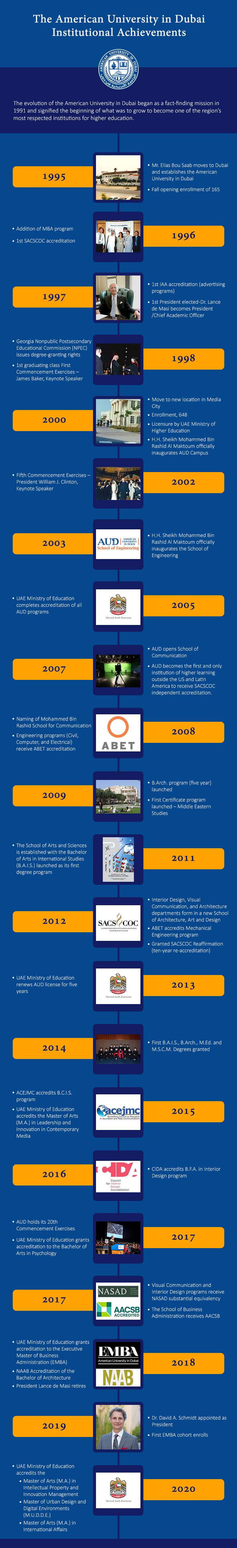 AUD Institutional Achievements Timeline